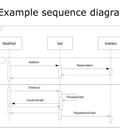 sample sequence diagram for login [ 1024 x 768 Pixel ]