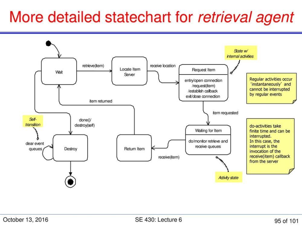 medium resolution of 95 more detailed statechart
