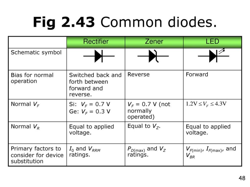 medium resolution of fig 2 43 common diodes rectifier zener led schematic symbol