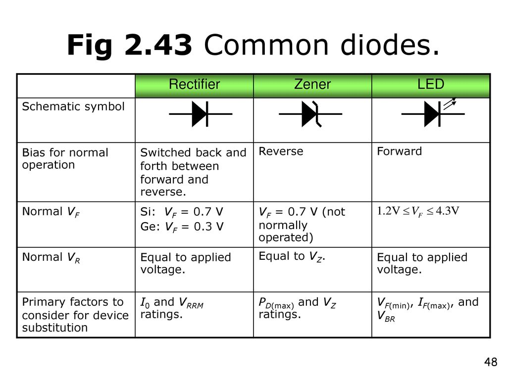 hight resolution of fig 2 43 common diodes rectifier zener led schematic symbol