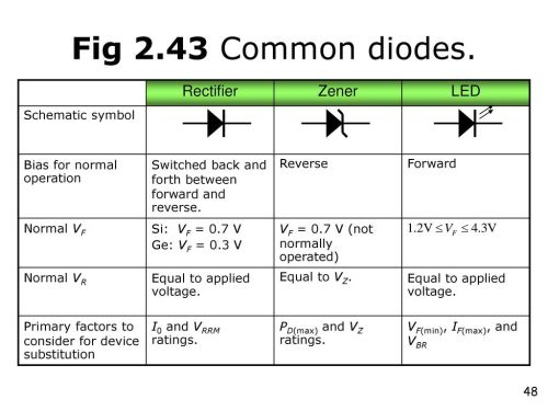 small resolution of fig 2 43 common diodes rectifier zener led schematic symbol
