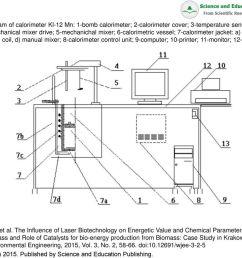 diagram of calorimeter kl 12 mn 1 bomb calorimeter  [ 1024 x 768 Pixel ]