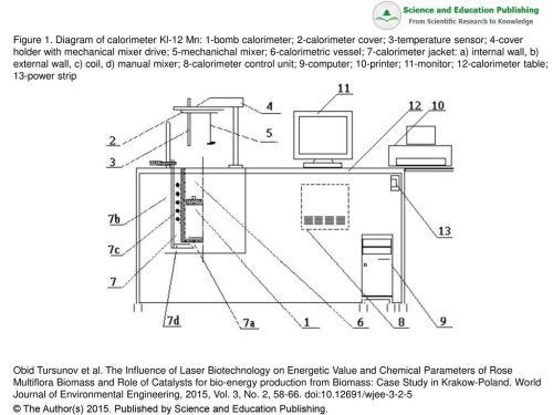 small resolution of diagram of calorimeter kl 12 mn 1 bomb calorimeter