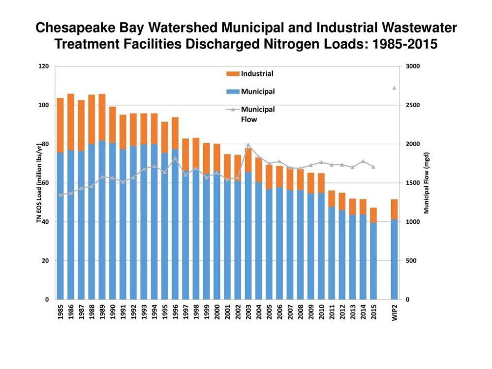 medium resolution of 5 chesapeake bay watershed