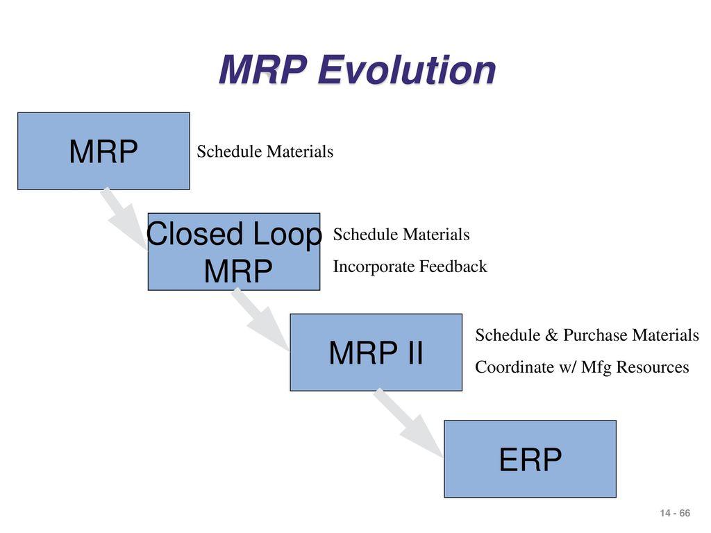 hight resolution of 66 mrp evolution