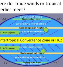 intertropical convergence zone or itcz [ 1024 x 768 Pixel ]