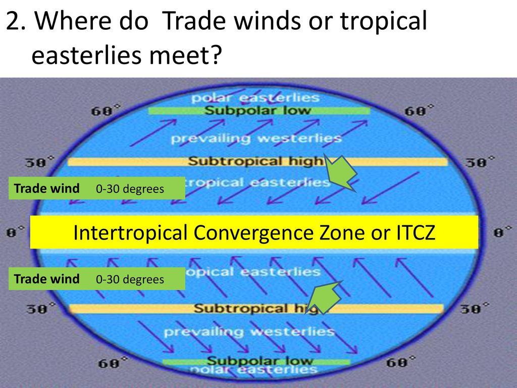 hight resolution of intertropical convergence zone or itcz
