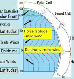 5 horse latitude mild wind doldrums mild wind [ 1024 x 768 Pixel ]