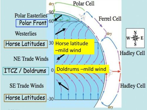 small resolution of 5 horse latitude mild wind doldrums mild wind