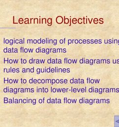 learning objectives logical modeling of processes using data flow diagrams how to draw data flow [ 1024 x 768 Pixel ]