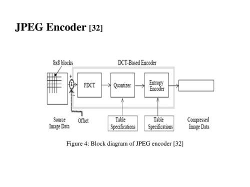 small resolution of 13 figure 4 block diagram of jpeg encoder 32