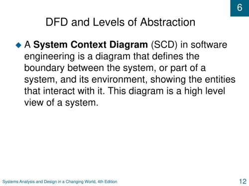 small resolution of dfd and levels of abstraction 13 context diagrams
