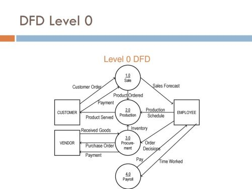 small resolution of dfd level 0 level 0 dfd sales forecast customer order product ordered