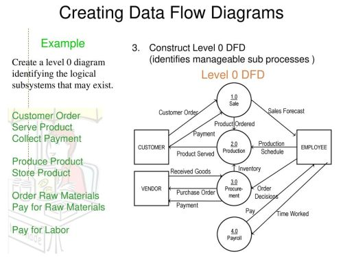small resolution of creating data flow diagrams