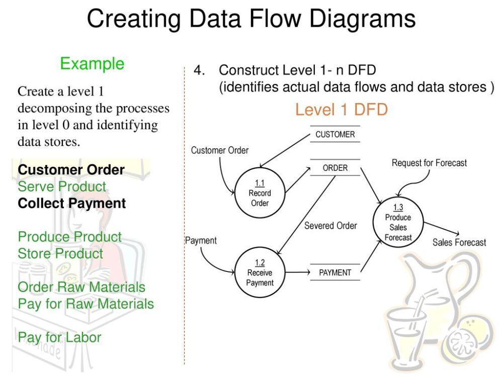 medium resolution of creating data flow diagrams
