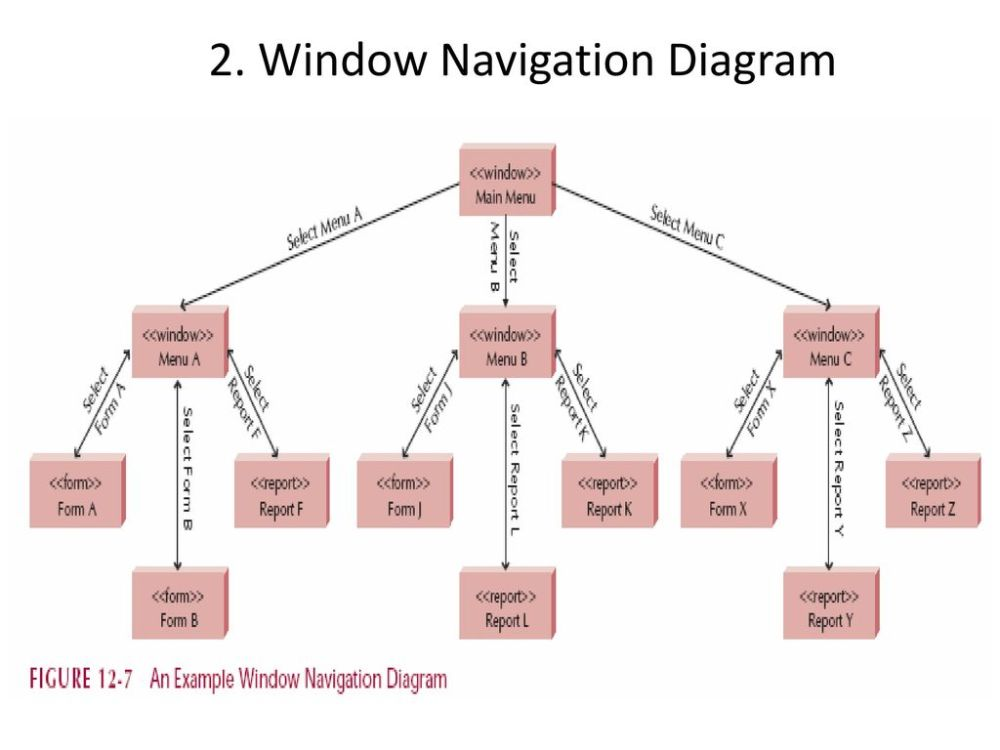 medium resolution of window navigation diagram