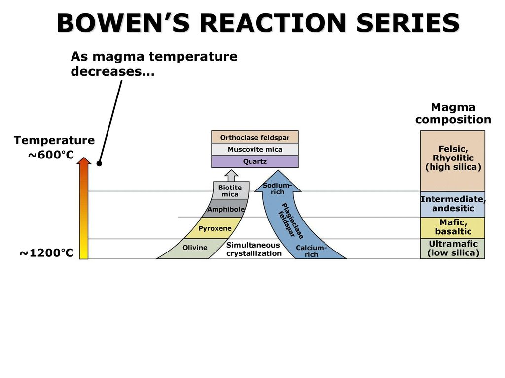 hight resolution of 33 bowen s reaction series