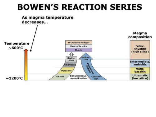 small resolution of 33 bowen s reaction series