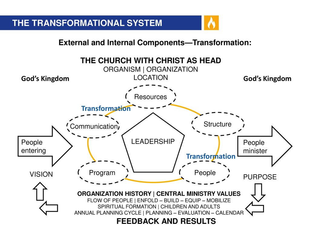 hight resolution of external and internal components transformation