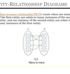 9 entity relationship diagrams [ 1024 x 768 Pixel ]