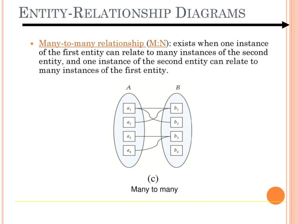 medium resolution of 9 entity relationship diagrams