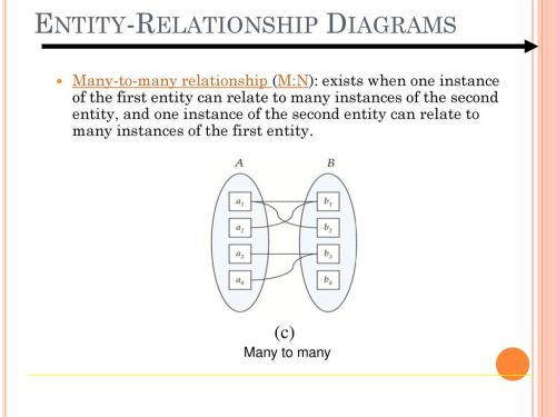 small resolution of 9 entity relationship diagrams