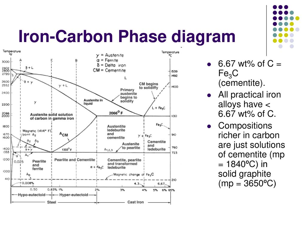 hight resolution of 7 iron carbon phase diagram
