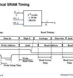 typical sram timing a d oe l 2 words x m bit sram we l write timing  [ 1024 x 768 Pixel ]