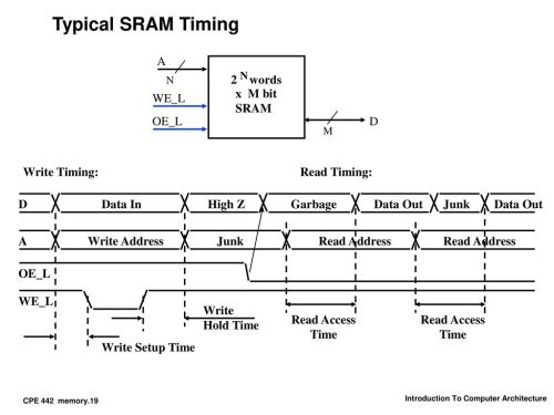 small resolution of typical sram timing a d oe l 2 words x m bit sram we l write timing