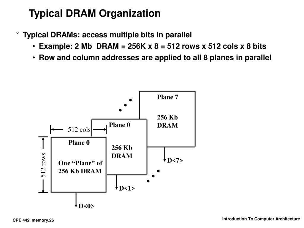 hight resolution of 26 typical dram organization