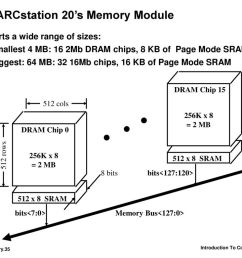35 sparcstation 20 s memory module [ 1024 x 768 Pixel ]