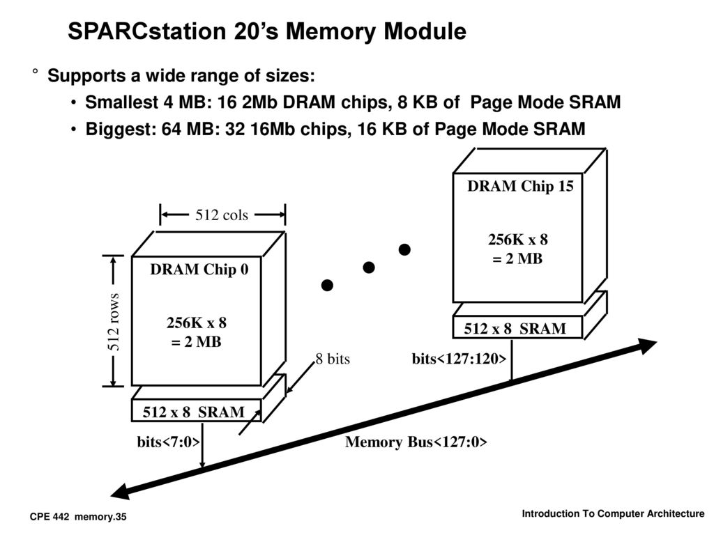 hight resolution of 35 sparcstation 20 s memory module