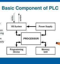 13 basic component of plc [ 1024 x 768 Pixel ]