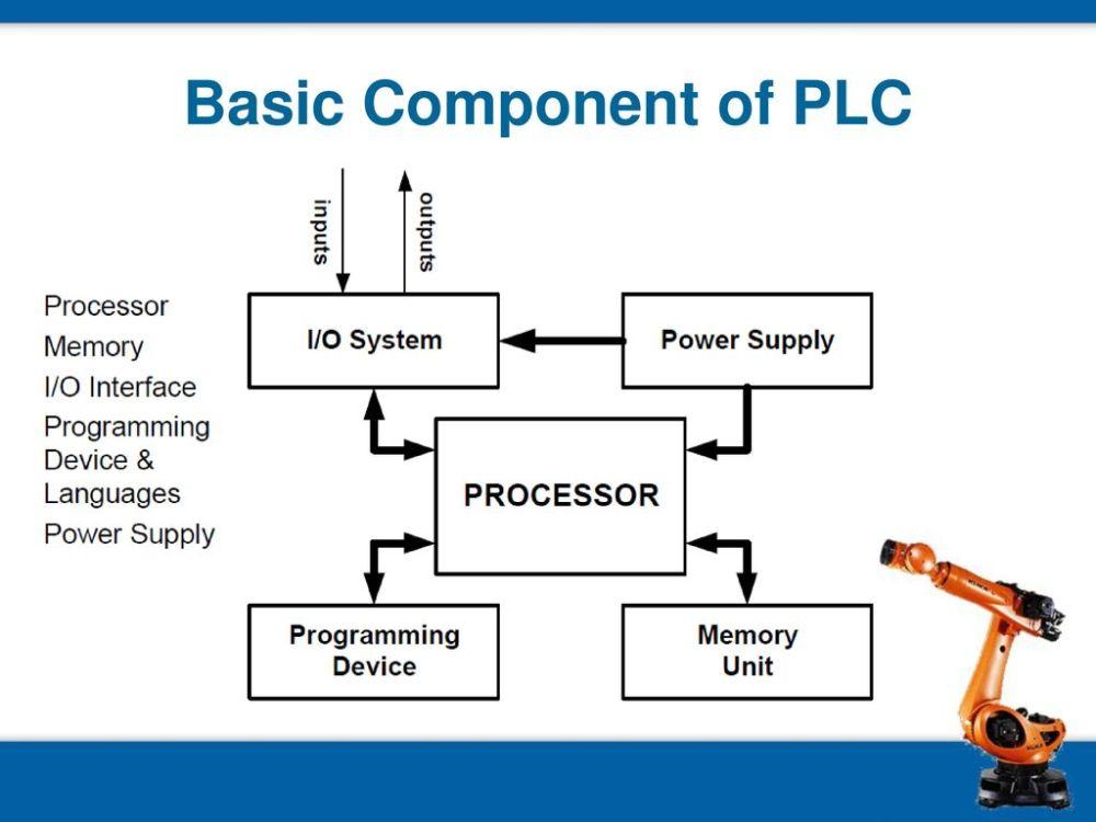 medium resolution of 13 basic component of plc