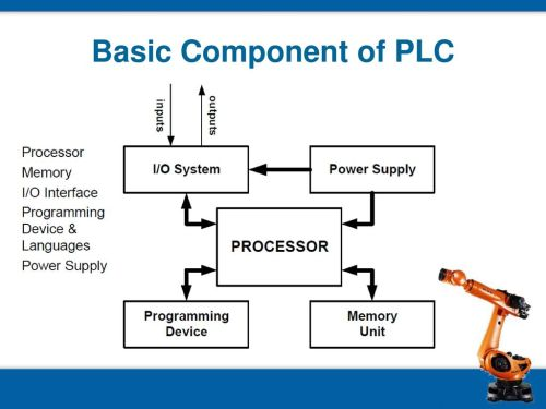 small resolution of 13 basic component of plc