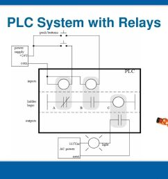 5 plc system with relays [ 1024 x 768 Pixel ]