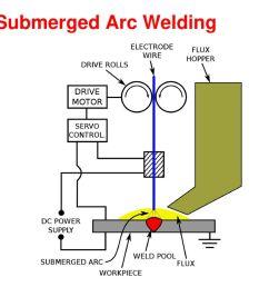 welding block diagram wiring library rh 80 winebottlecrafts org tig welder schematic schematic welder inverter [ 1024 x 768 Pixel ]