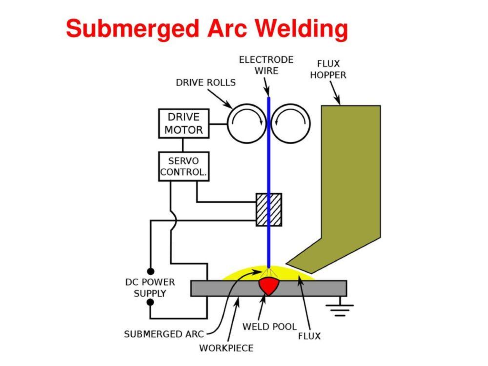 medium resolution of welding block diagram wiring library rh 80 winebottlecrafts org tig welder schematic schematic welder inverter