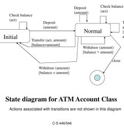state diagram for atm account class [ 1024 x 768 Pixel ]