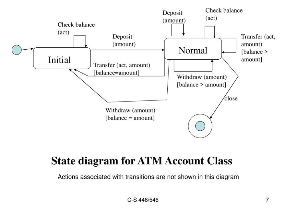 medium resolution of state diagram for atm account class