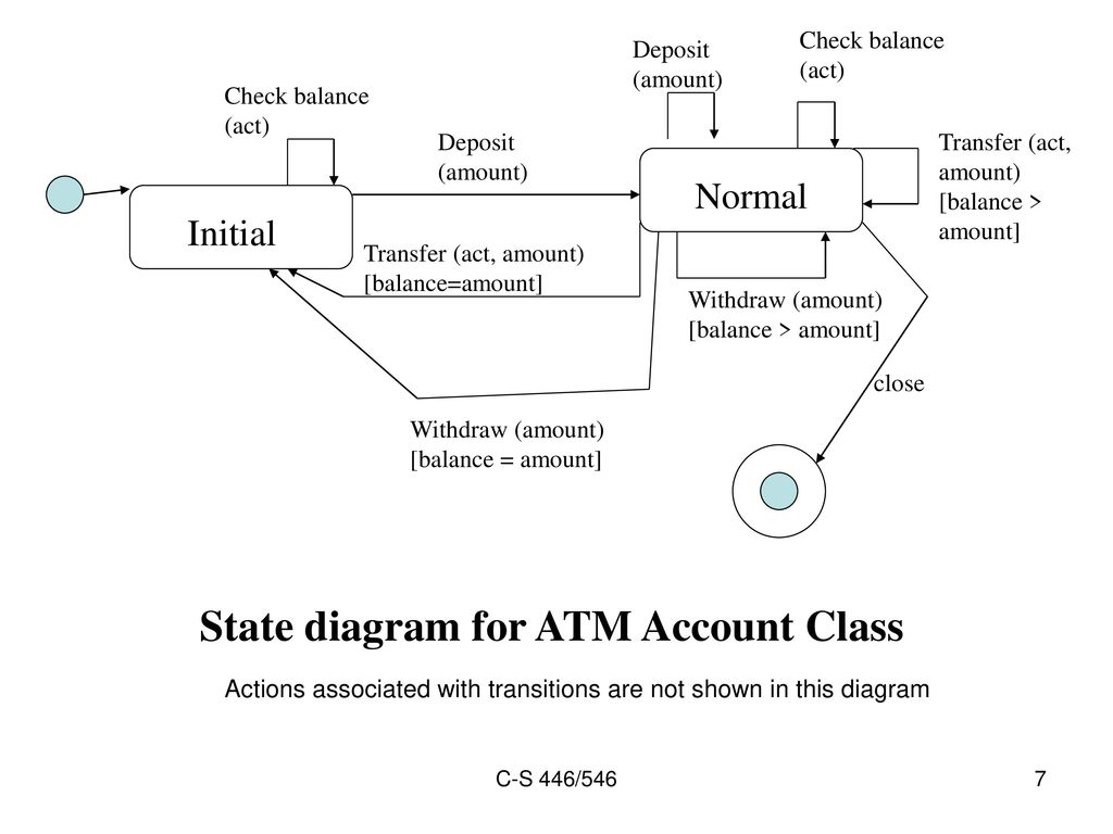 hight resolution of state diagram for atm account class