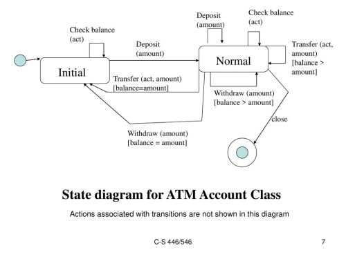 small resolution of state diagram for atm account class