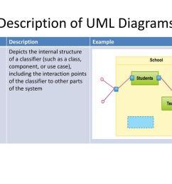 description of uml diagrams [ 1024 x 768 Pixel ]