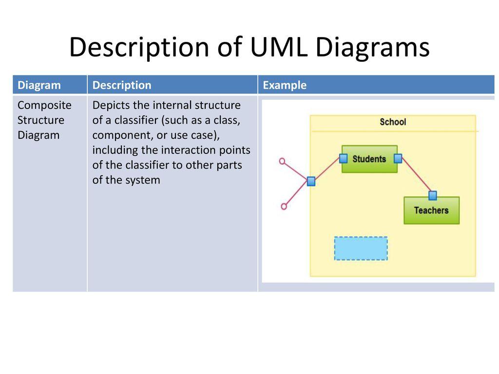 hight resolution of description of uml diagrams