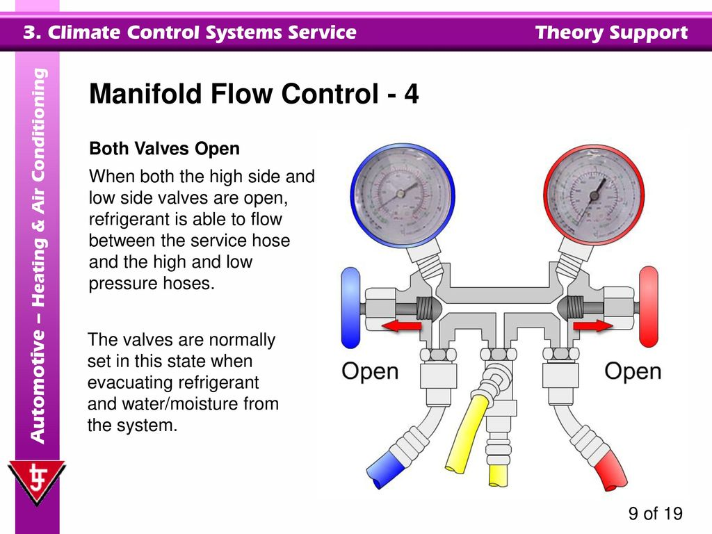 hight resolution of manifold flow control 4