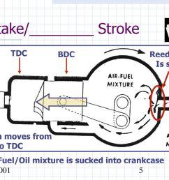 intake stroke [ 1024 x 768 Pixel ]