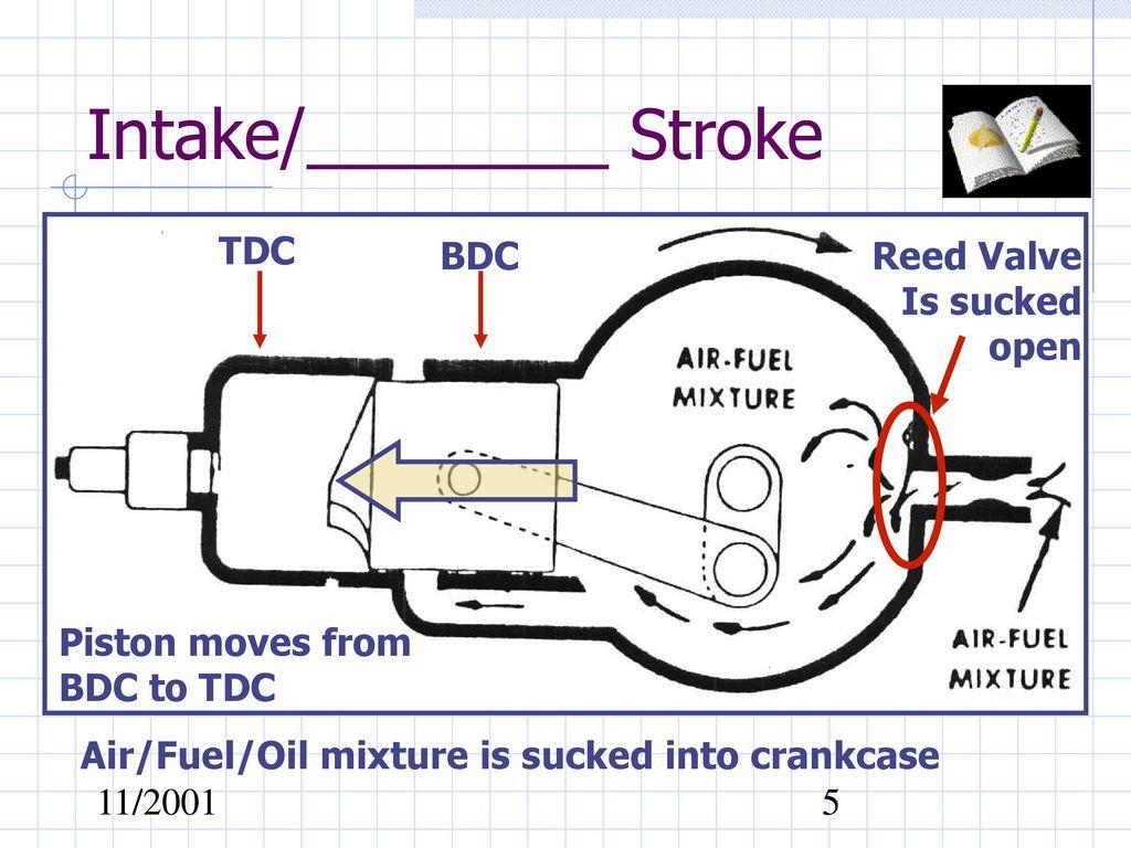 hight resolution of intake stroke