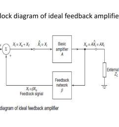 16 block diagram of ideal feedback amplifier  [ 1024 x 768 Pixel ]