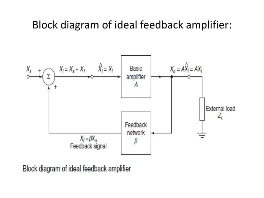 medium resolution of 16 block diagram of ideal feedback amplifier