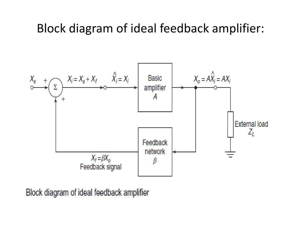 hight resolution of 16 block diagram of ideal feedback amplifier